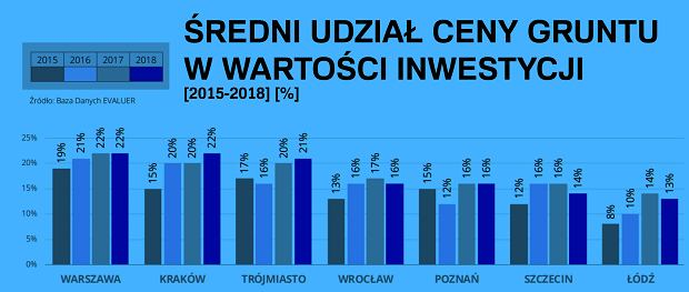 ŚREDNI UDZIAŁ CENY GRUNTU W WARTOŚCI INWESTYCJI [2015-2018] [%]