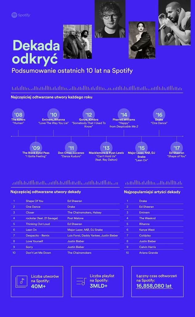 Spotify świętuje 10. urodziny