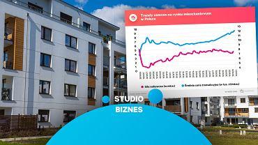 Trendy cenowe na rynku mieszkaniowym w Polsce
