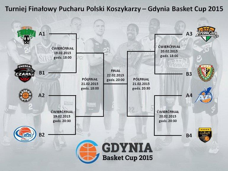 Drabinka Pucharu Polski