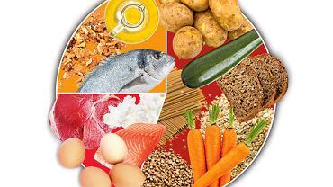 Proporcje źródeł energii w diecie
