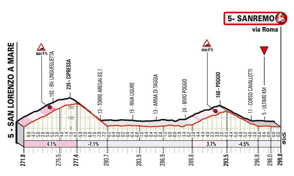 Wyścig Mediolan - San Remo