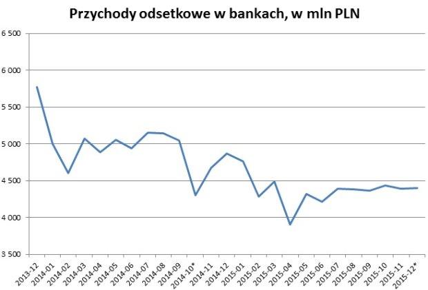 Miesięczne przychody odsetkowe w polskim sektorze bankowym