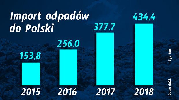 Import śmieci do Polski rośnie (dane w tys. ton).