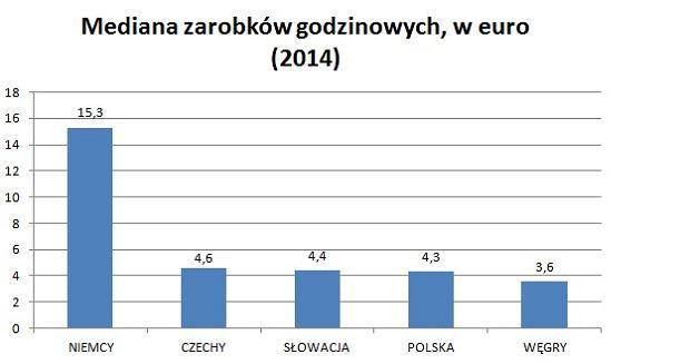 Mediana godzinowych zarobków w Europie Środkowej
