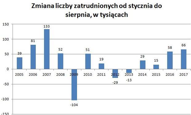 Zmiana liczby zatrudnionych od stycznia do sierpnia w kolejnych latach