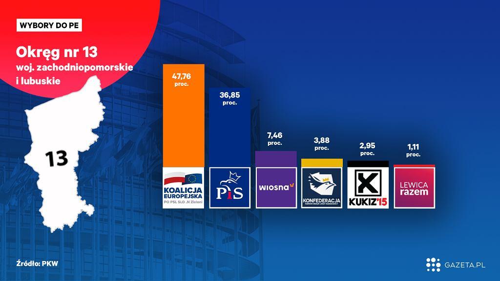 Wyniki wyborów do Europarlamentu. Kto wygrał w Lubuskiem i Zachodniopomorskiem? [Okręg nr 13]
