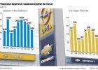 Koncern GM stawia krzyżyk na Rosji