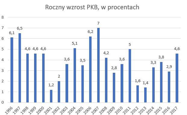 Wzrost PKB w Polsce