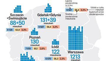 Gdzie i jakie mieszkania kupują obcokrajowcy w Polsce?