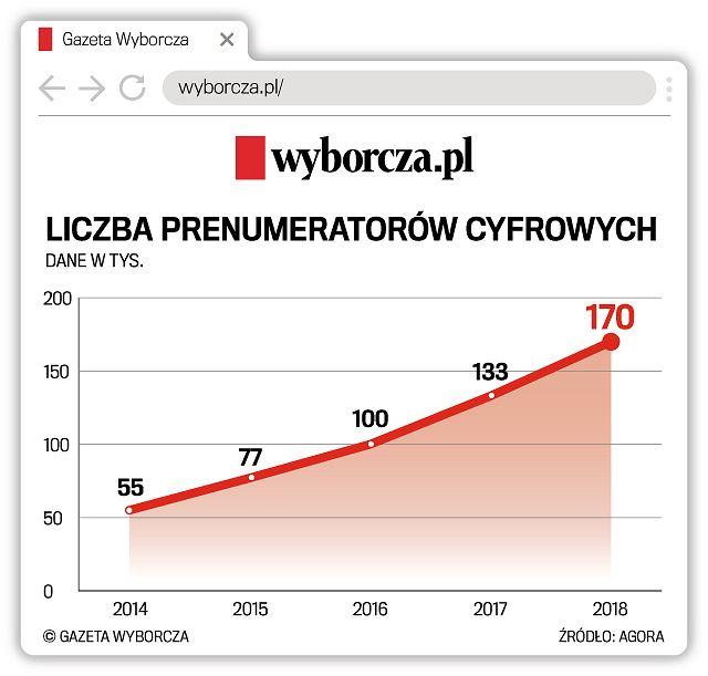 Liczba prenumeratorów cyfrowych