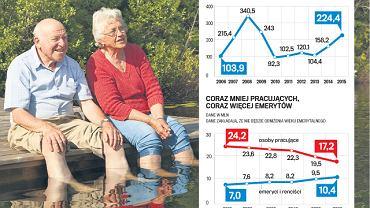 Wiek emerytalny: bRośnie liczba emerytów
