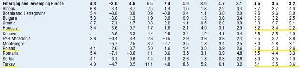 Prognozy MFW z października 2017 r.