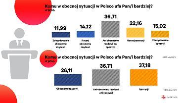 Polacy wyraźnie bardziej ufają opozycji niż rządzącym