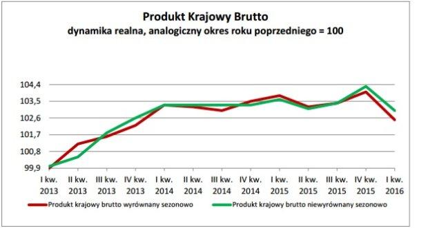 PKB Polski bardzo rozczarował na początku 2016