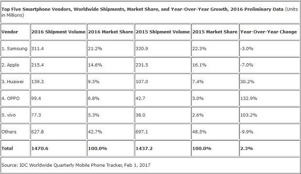 Globalna sprzedaż smartfonów w 2016 roku