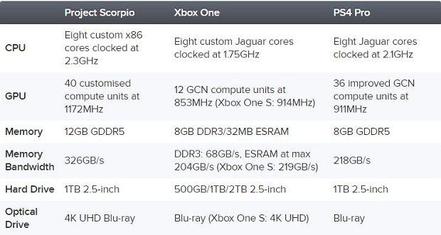 Project Scorpio - porównanie specyfikacji