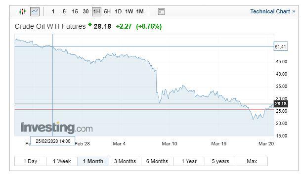 Notowania ropy WTI, wykres miesięczny