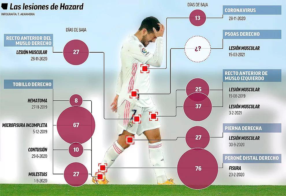 Kontuzje Edena Hazarda. Grafika 'Marki'