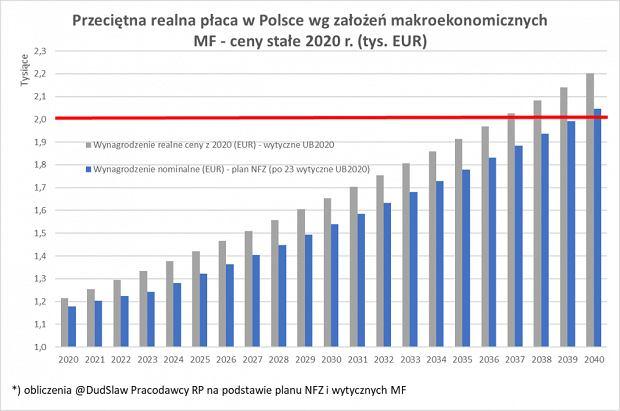 Realna pensja na poziomie 2000 euro? Możliwe, że Polska osiągnie taki poziom wynagrodzeń w roku 2040