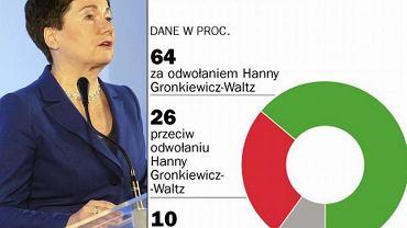 """Badanie opinii publicznej TNS OBOP dla """"Gazety"""""""