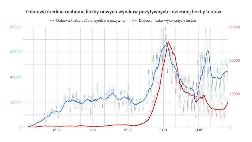 Koronawirus w Polsce. Średnia ruchoma nowych przypadków i liczby testów