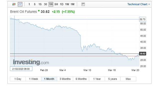 Notowania ropy Brent, wykres miesięczny.