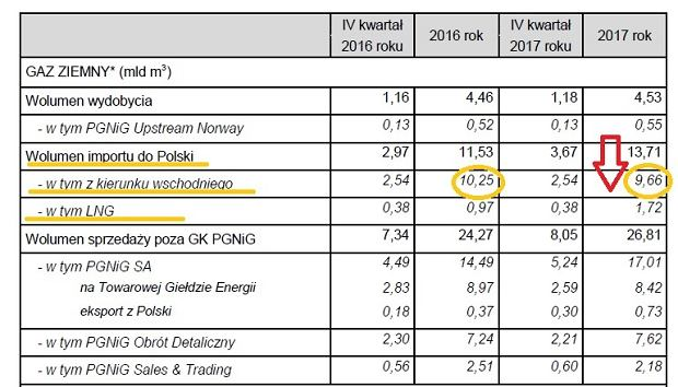 Szacunkowe wybrane dane operacyjne PGNiG za IV kwartał i 2017 rok
