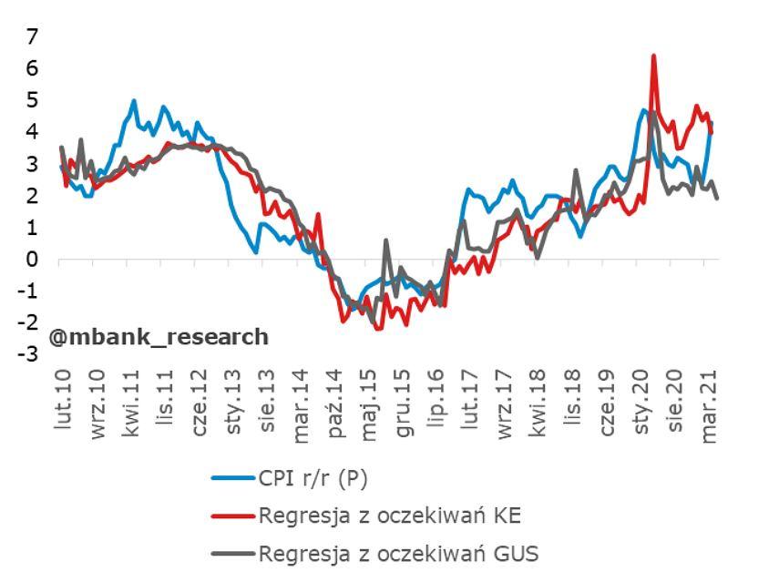 Oczekiwania inflacyjne a inflacja