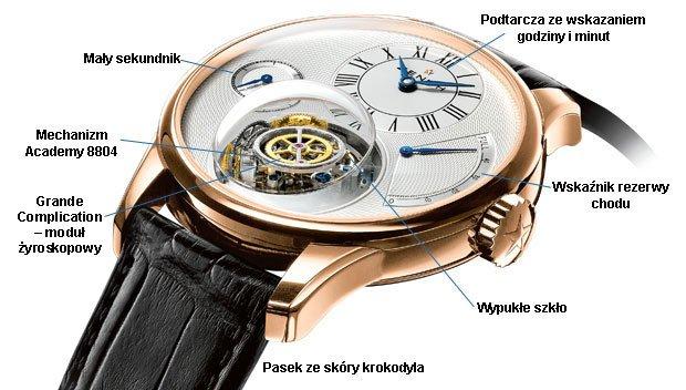 Zegarki: osiągnąć Zenith