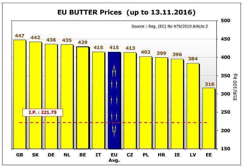 ceny masła w Europie źródło: ec.europa.eu