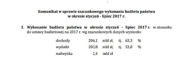Wykonanie budżetu '2017 na koniec lipca
