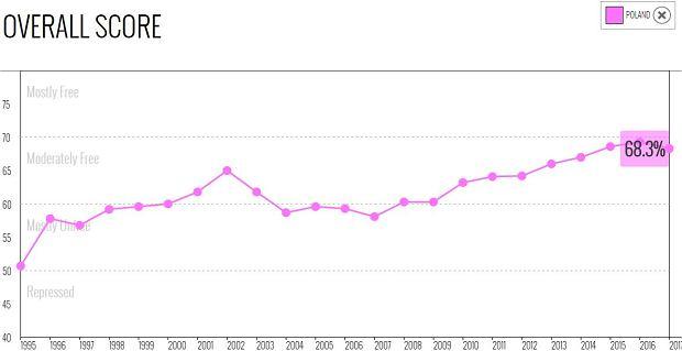 Indeks Wolności Gospodarczej Polski