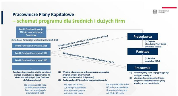 Program Budowy Kapitału - zarys Pracowniczych Planów Kapitałowych