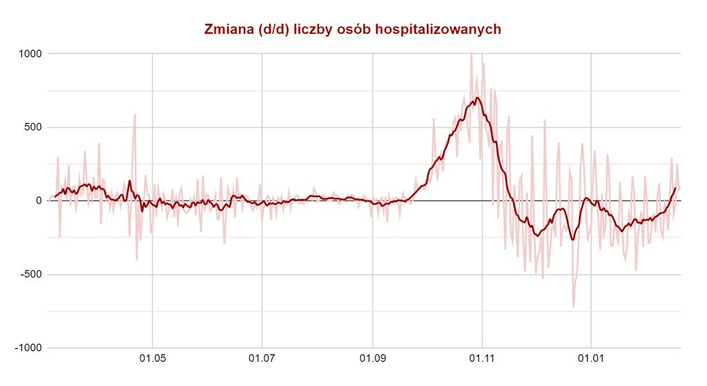 Koronawirus w Polsce. Zmiana liczby osób w szpitalach