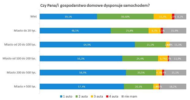 Liczba samochodów w gospodarstwach domowych w Polsce