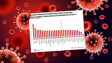 Jeśli chodzi o odsetek populacji, który przyjął przynajmniej jedną dawkę szczepionki, to Polska wypada poniżej średniej unijnej