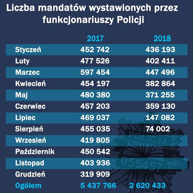 Liczba wystawionych przez funkcjonariuszy Policji mandatów
