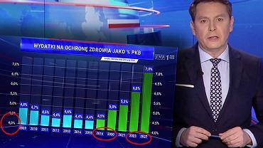 TVP opublikowała wykres opisujący wydatki na ochronę zdrowia
