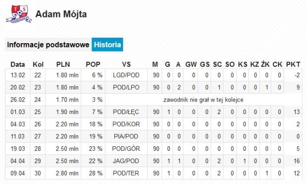 Adam Mójta, 30. kolejka Ekstraklasy w Wygraj Ligę